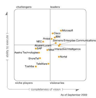 Gartner Magic Quadrant for Unified Communications 2009 – msunified net