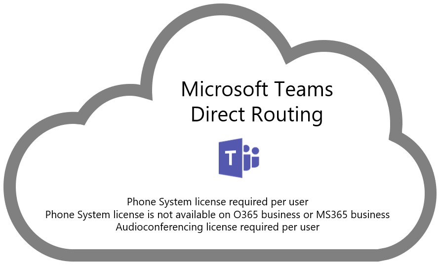 Microsoft Teams Direct Routing Explained Msunified