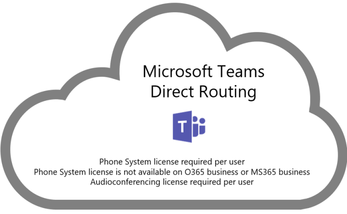 Microsoft Teams Direct Routing explained – msunified net